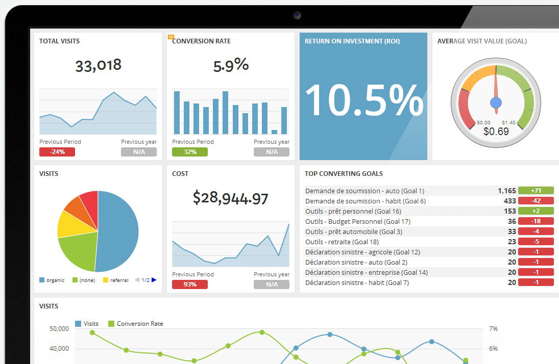 design the 1 enemy of performance reports iprospect