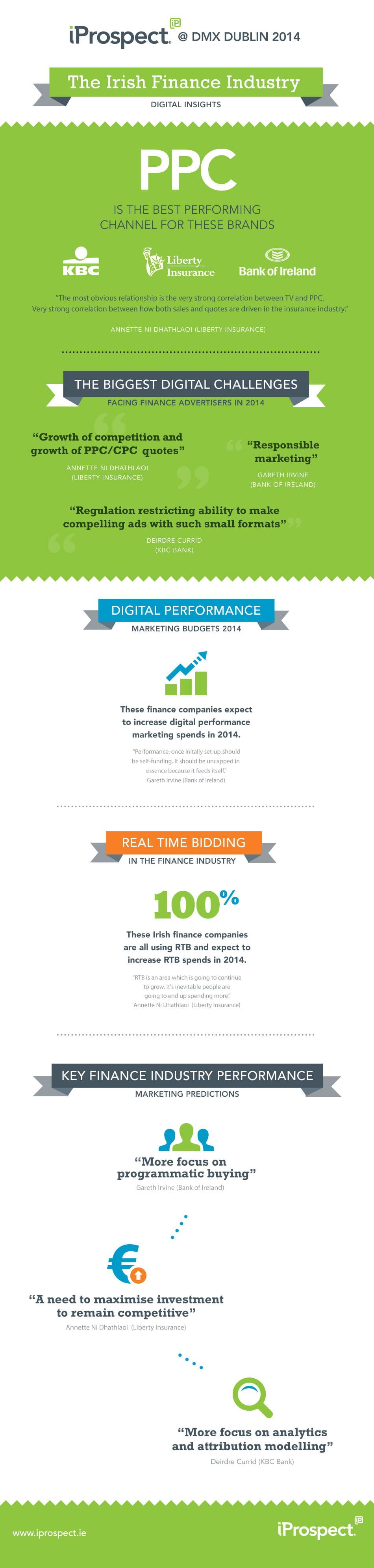 Irish Finance Digital Insights Infographic | iProspect Ireland