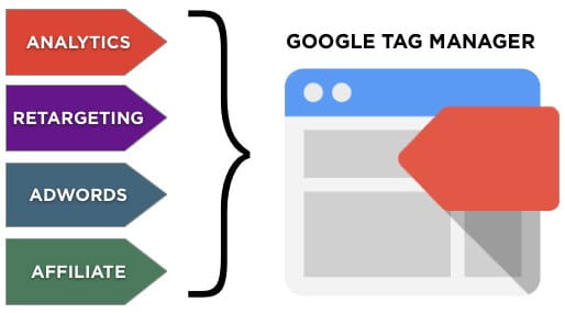 Image result for google tag manager