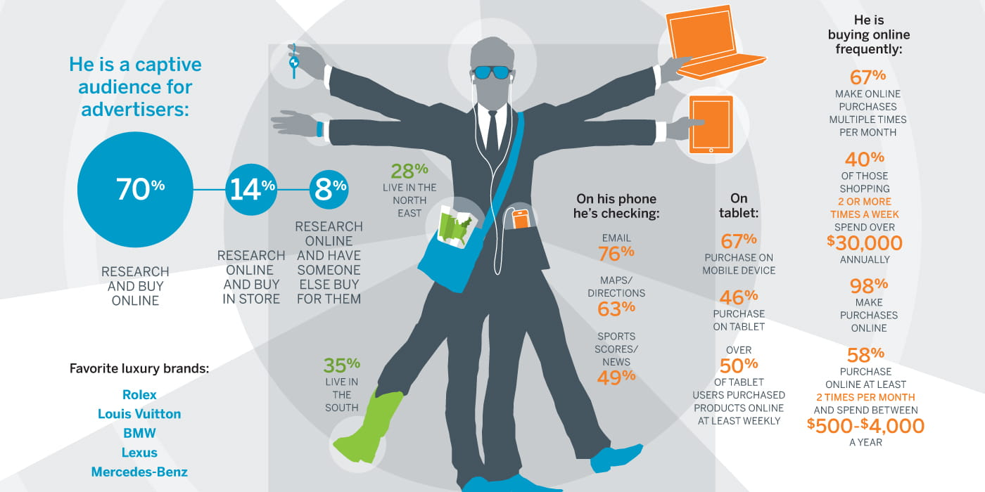 Digital Anatomy Of The Affluent Male Infographic Iprospect