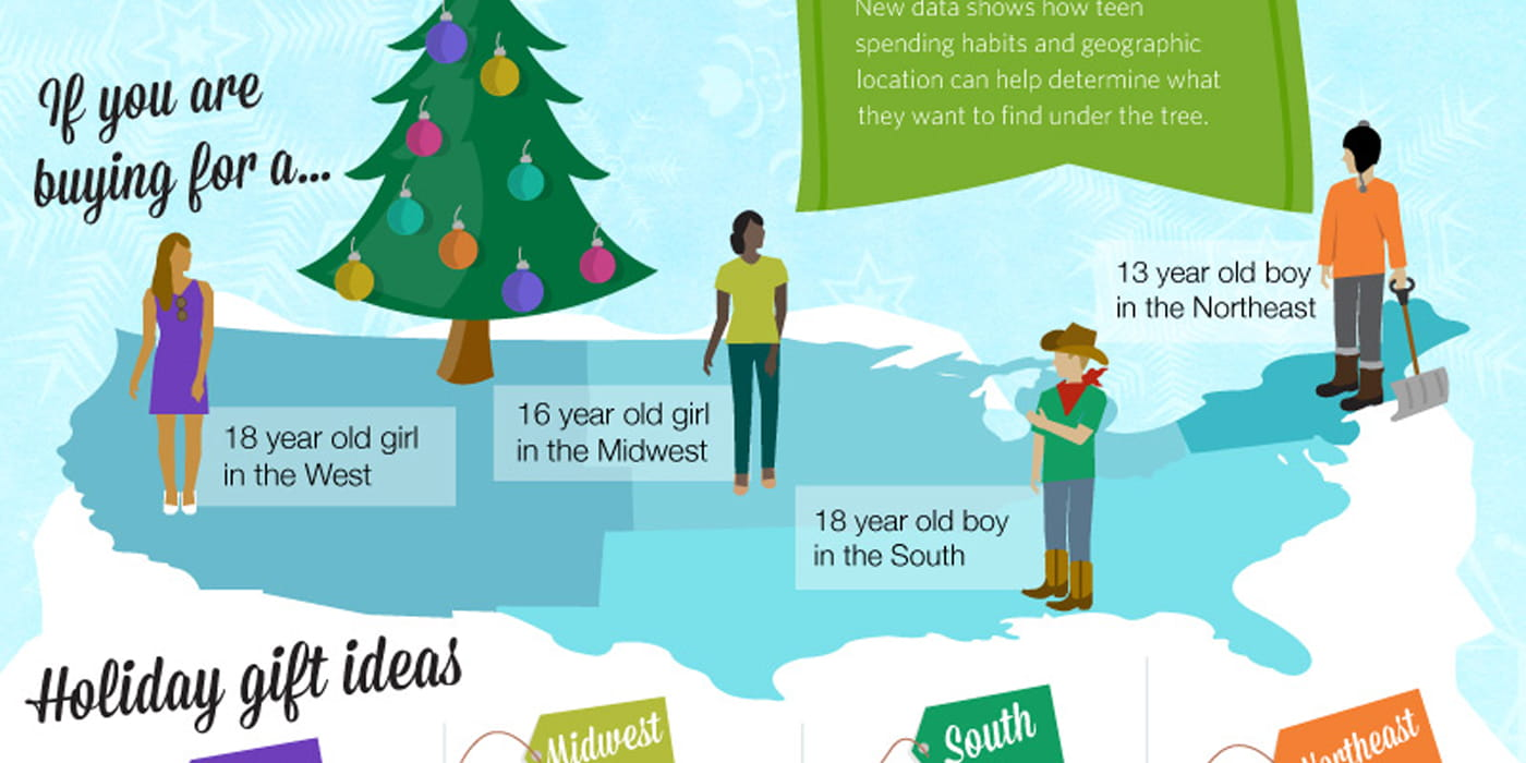 Geography determines gift preference: What to give teens for the ...