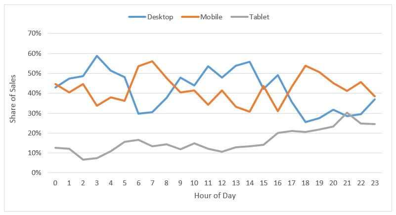 6960106fe0 Fig.2 Black Friday 2016 Share of Sales by Device