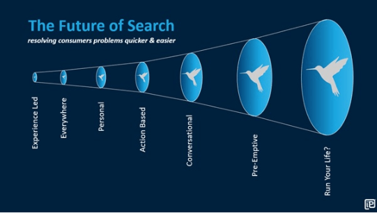Chart: progression of search