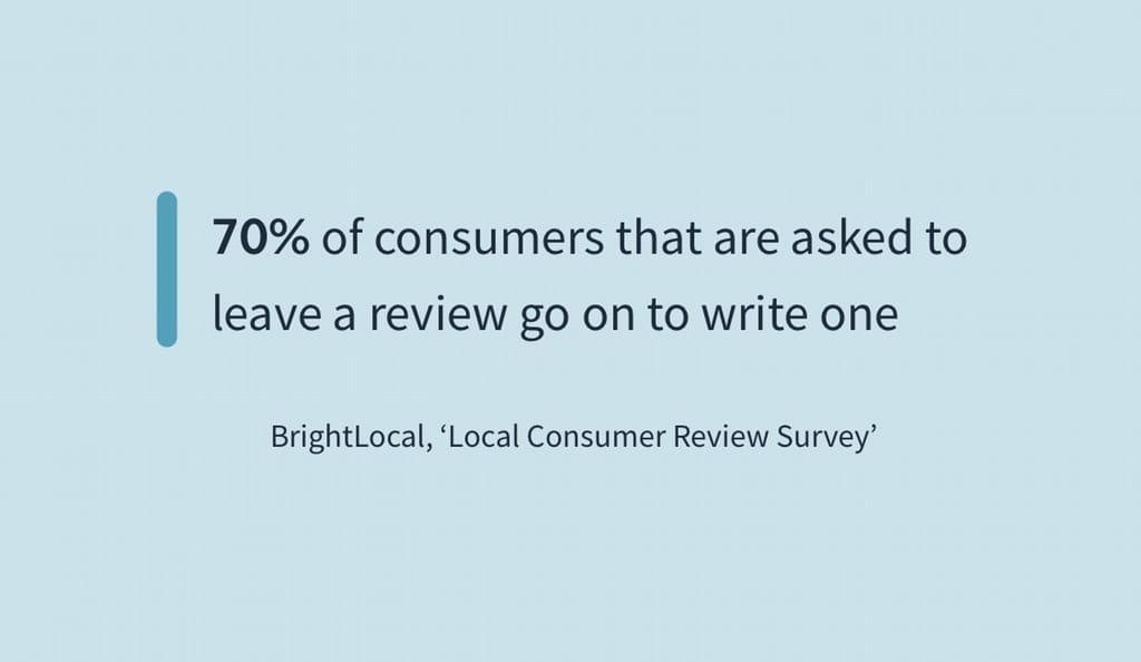 70% af forbrugerne, som bliver bedt om at at give dig en anmeldelse, skriver en