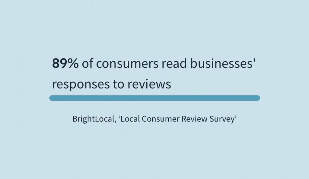 89% af forbrugerne læser virksomhedens svar på anmeldelser