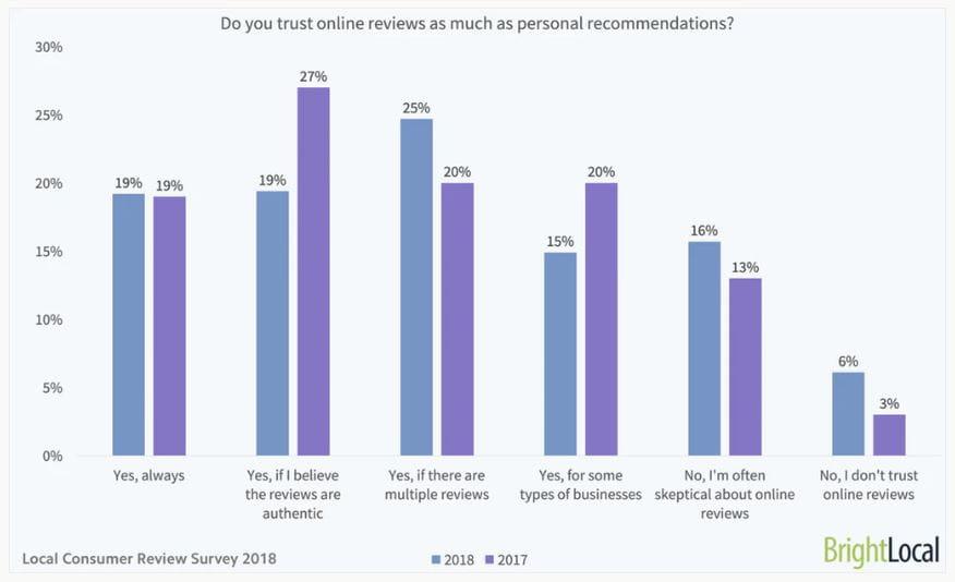 Stoler du lige så meget på online anmeldelser som personlige anbefalinger?