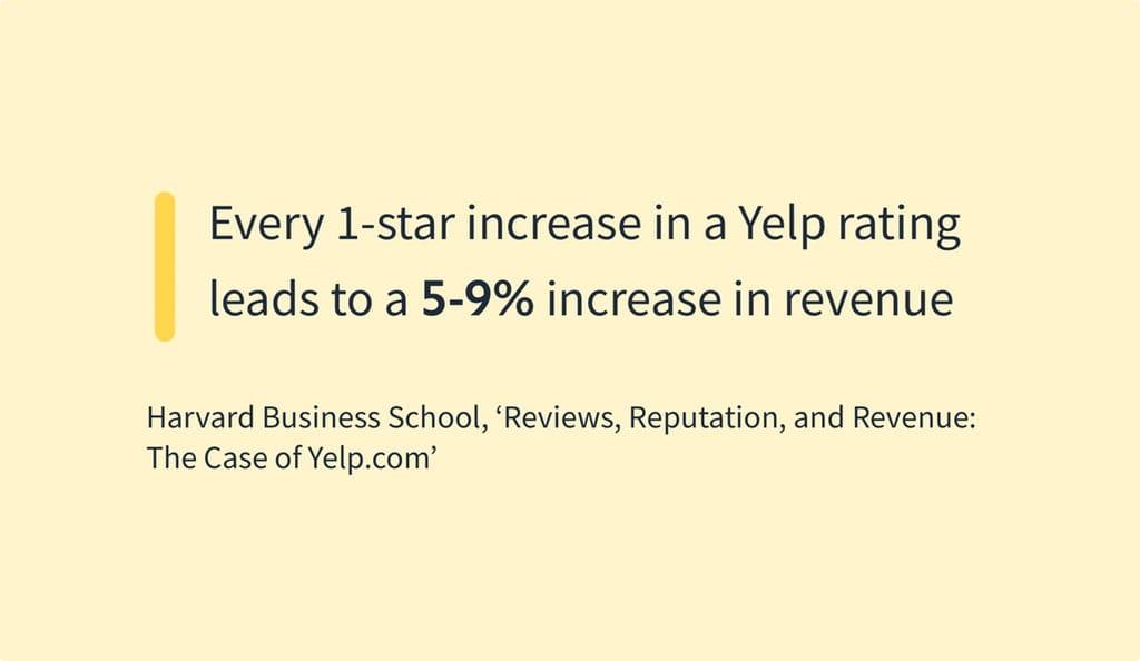 For hver stigning på 1 stjerne i Yelp-ratings stiger omsætningen med 59%