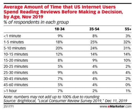 Gennemsnitlig tid som amerikanske internetbrugere bruger på at læse anmeldelser, før de foretager et køb - pba. alder