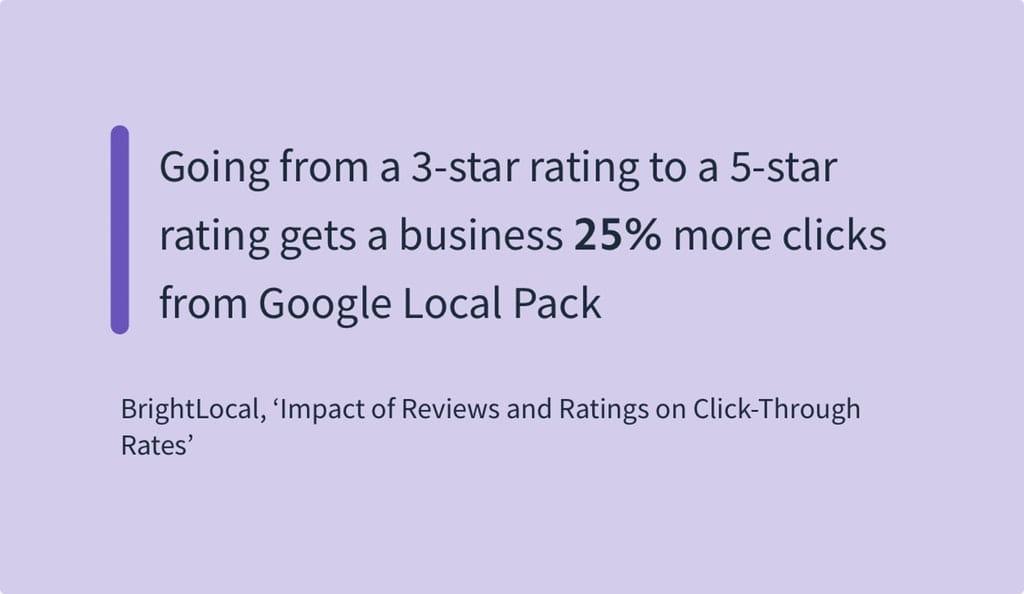 Ved at gå fra 3 til 5 stjerner i rating får en virksomhed 25% flere klik fra Google Local Pack