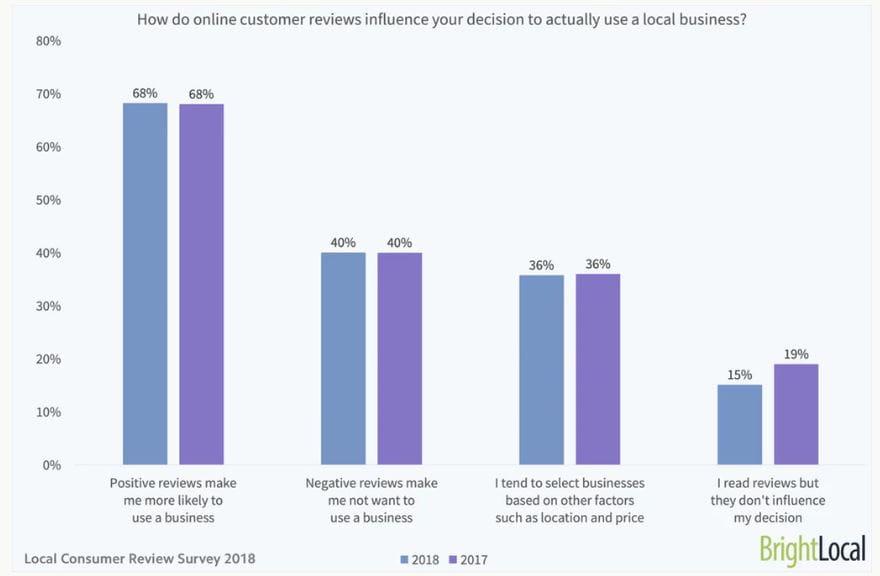 Hvilken betydning har online kundeanmeldelser på din beslutning til at besøge en lokal virksomhed?