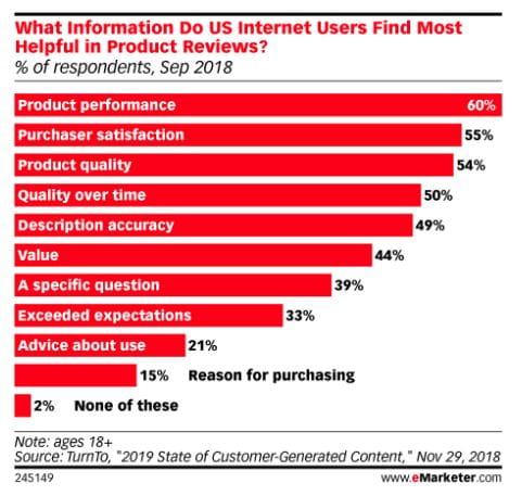 Hvilken slags information synes internetbrugere i US er mest brugbar i produktanmeldelser