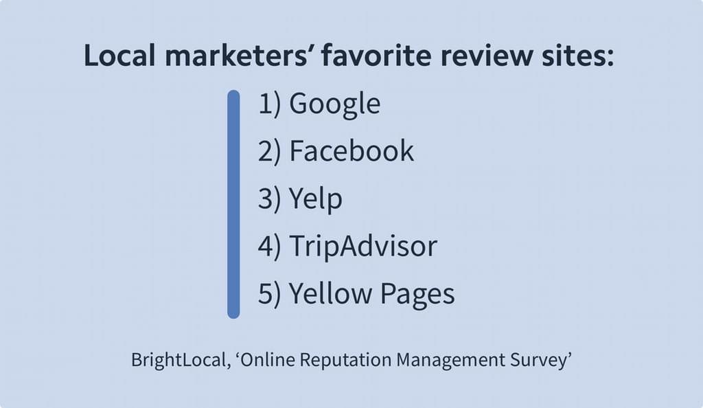 Lokale marketingfolks favoritsider til anmeldelser
