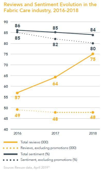 Reviews and Sentiment-udvilling i tøjindustrien 2016-2018