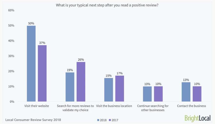 Hvad er det typiske next step efter, du har læst en positiv anmeldelse