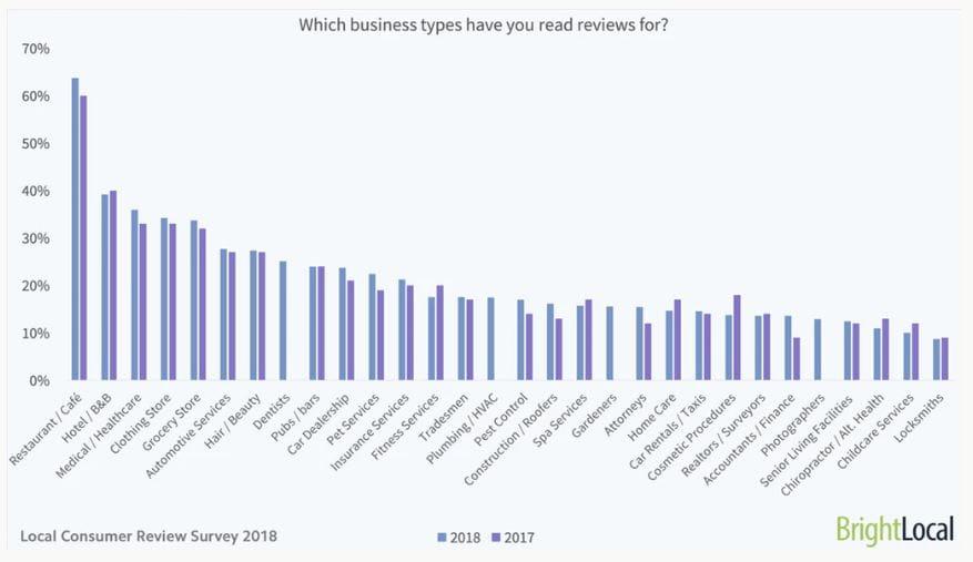 Hvilken type virksomheder læser du online-anmeldelser for?