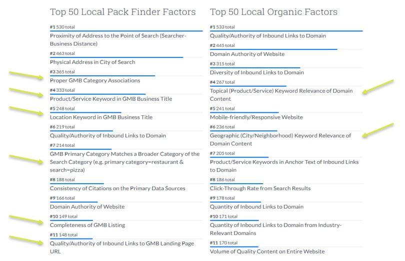 2018 Local Search Ranking Factors