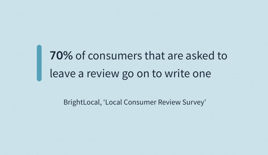 70 of consumers that are asked to leave a review go on to write one