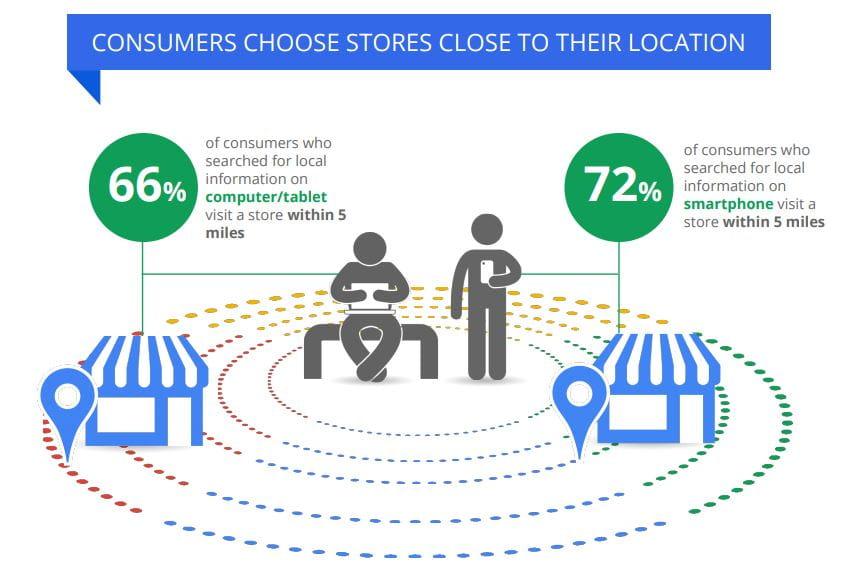 Brugere vælger butikker, der er tæt på dem