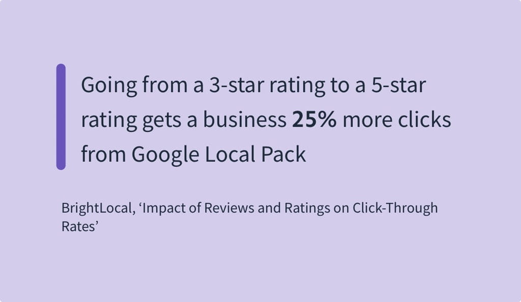 Going from a 3star rating to a 5star rating gets a business 25 more clicks from Google Local Pack