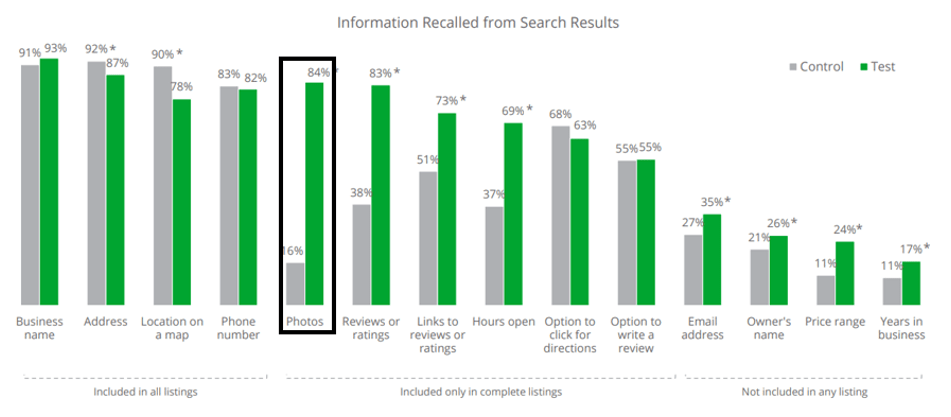 Information Recalled from Search Results