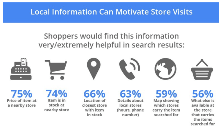 Local Information Can Motivate Store Visits