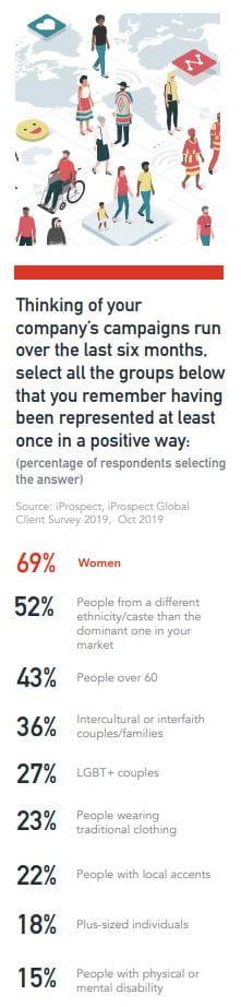 Hvor mange af din virksomheds kampagner over de sidste seks måneder har stillet en eller flere målgrupper i et positivt lys