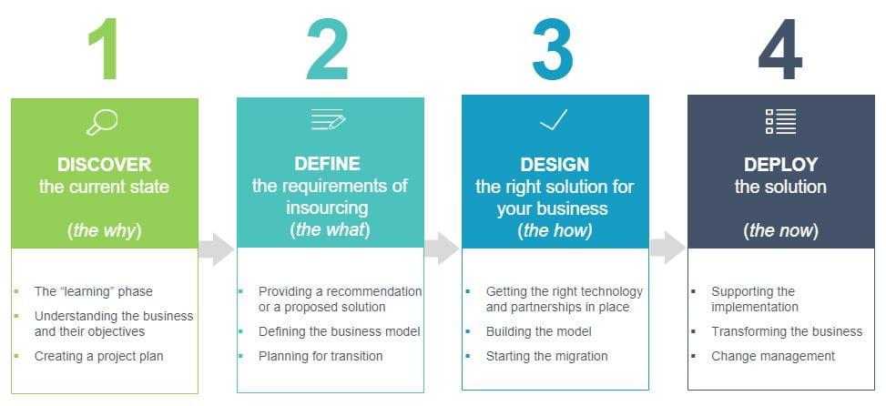 4-trins-framework til insourcing