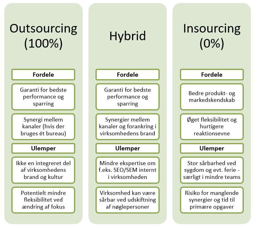 Tre modeller til insourcing og outsourcing - hver kan noget forskelligt