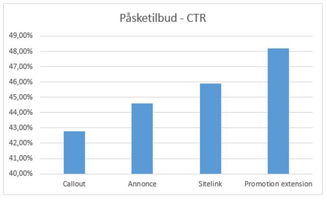 Resultater med promotion extensions - CTR
