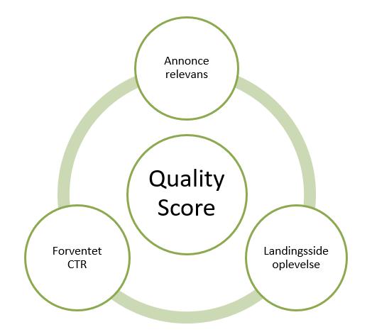 Hvad består quality score af