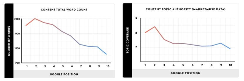 Samlet antal ord og emne-autoritet i forhold til rank på Google