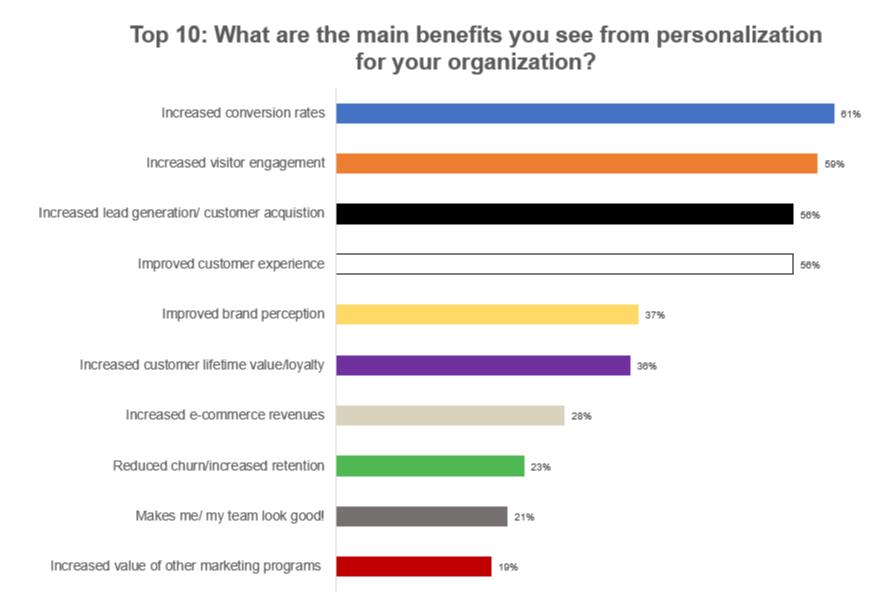 Top 10 over de største fordele ved personalisering