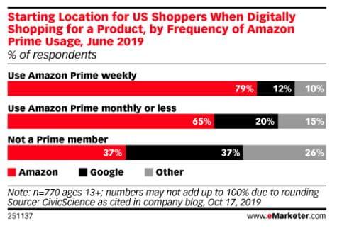 Udgangspunkt for amerikanske forbrugere, når de shopper digitalt efter et produkt - baseret på frekvensen af Amazon Prime