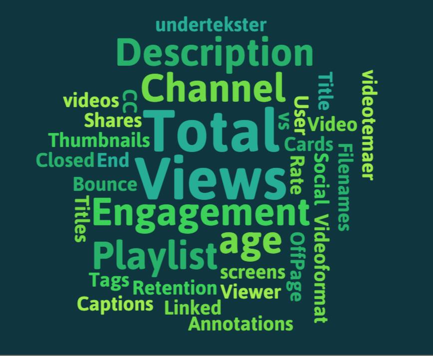 YouTube SEO - Word cloud