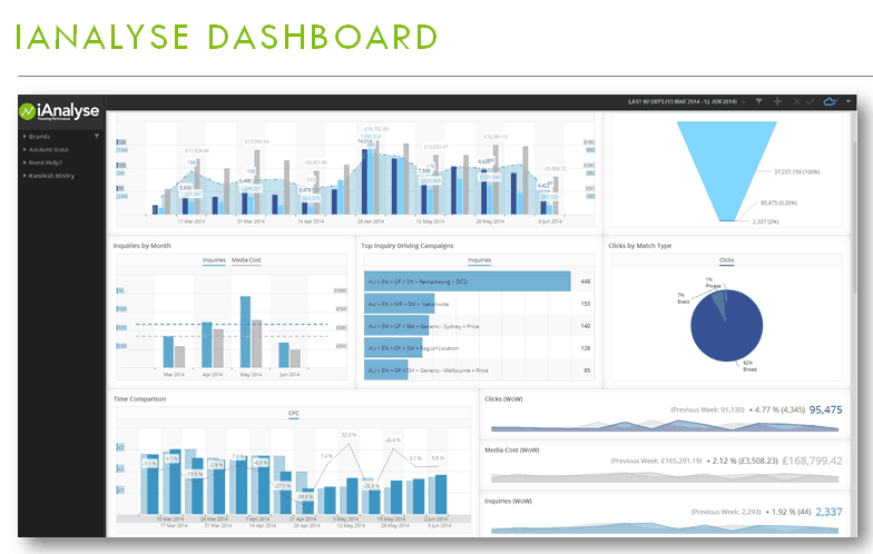 iAnalyse dashboard