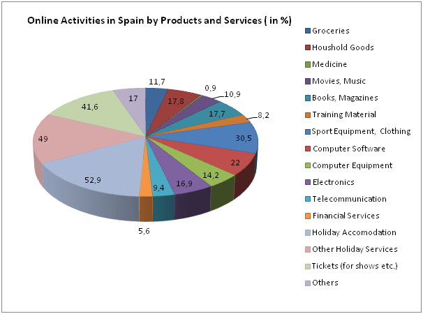 Graphic 2: Percentage distribution online marketing services Spain