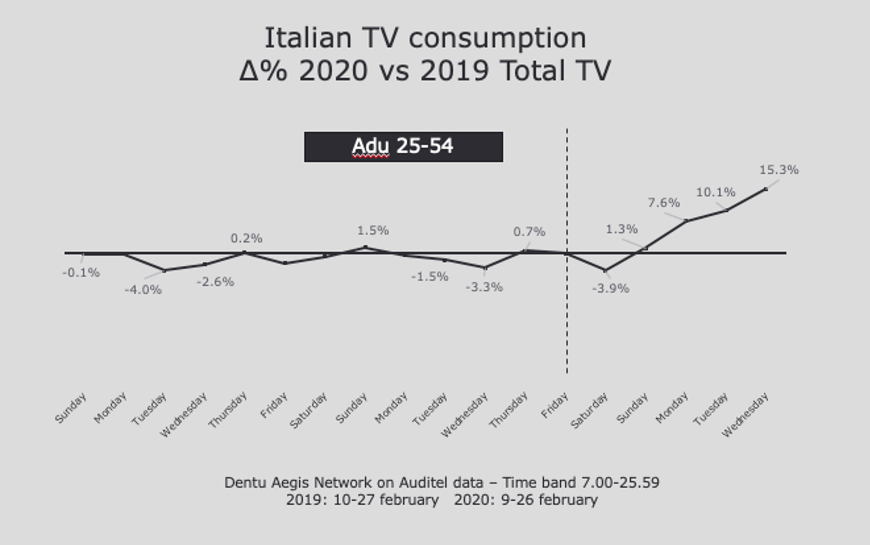 covid-19 effect on marketing trends - 8 - italian tv consumption