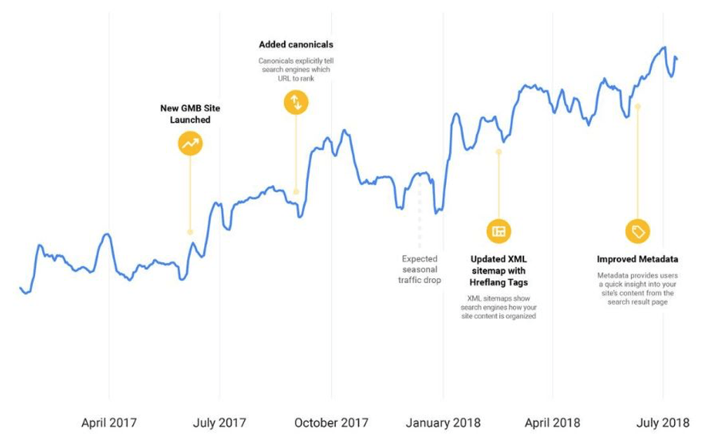 SEO and content trends for 2020 - increased traffic after GMB optimization