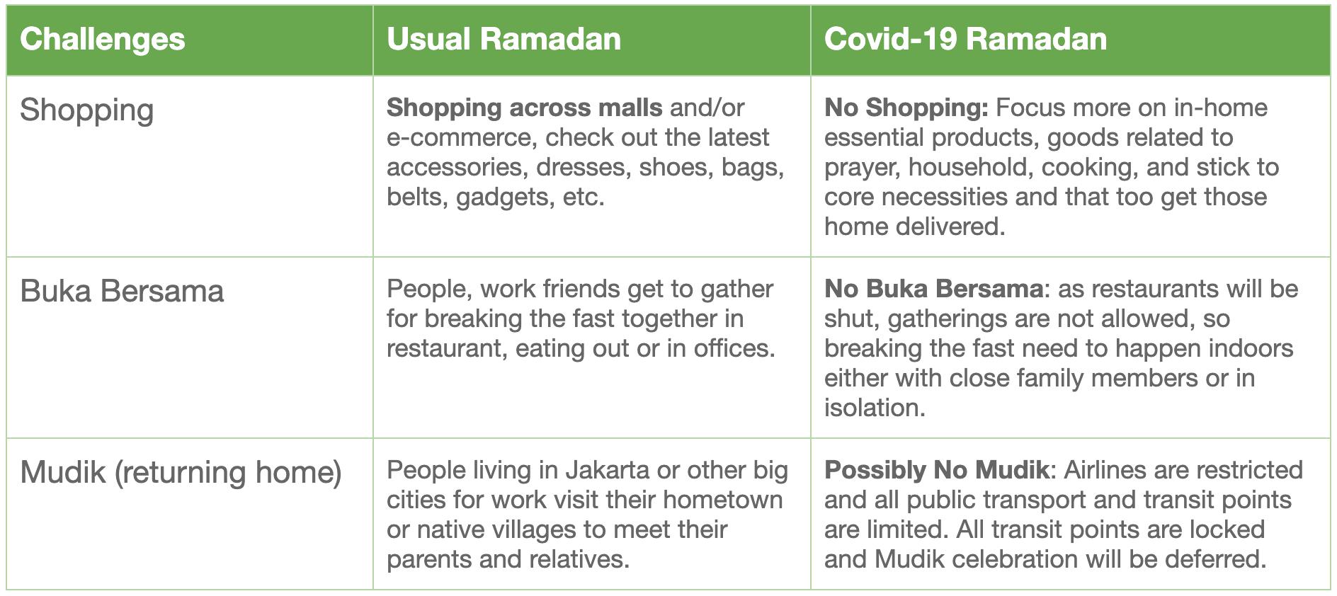 Covid x Ramadan 1