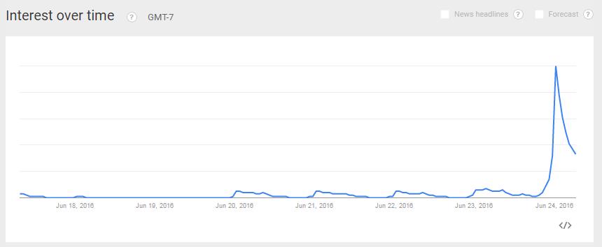FTSE100 Search interest