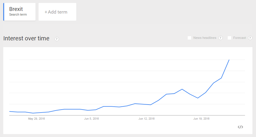 Brexit searches worldwide