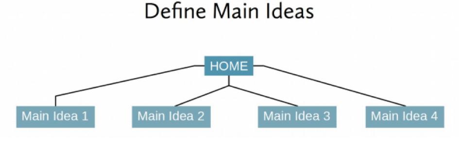 define main ideas