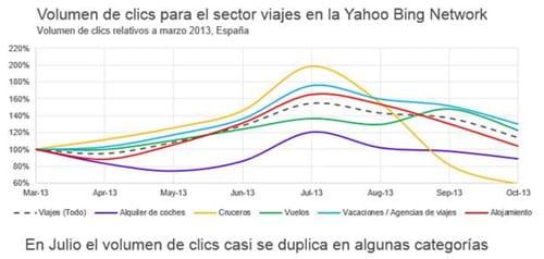 Volumen de clicks para el sector viajes en la Yahoo Bing Network