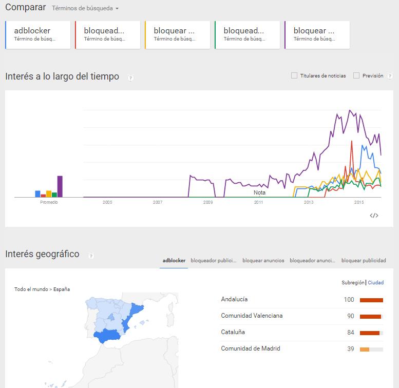 Google Trends Adblockers