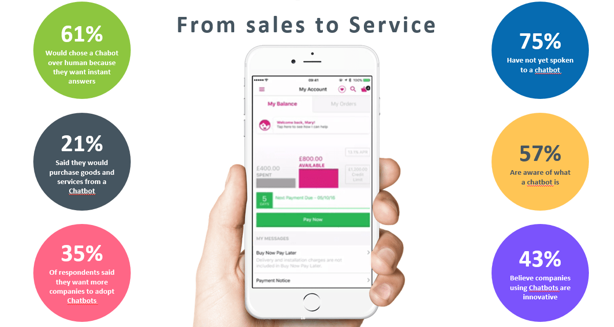 Sales to service