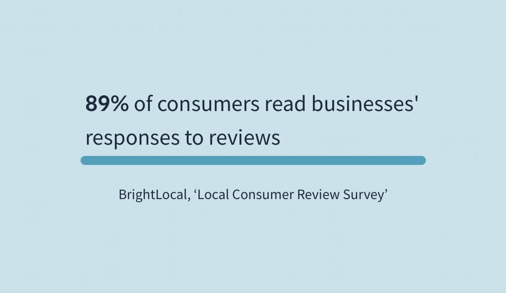 89% of consumers read businesses responses to reviews
