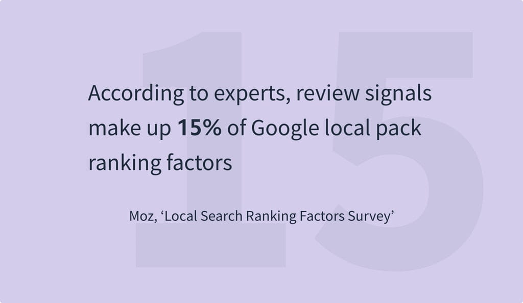 According to experts review signals make up 15 of Google local pack ranking factors