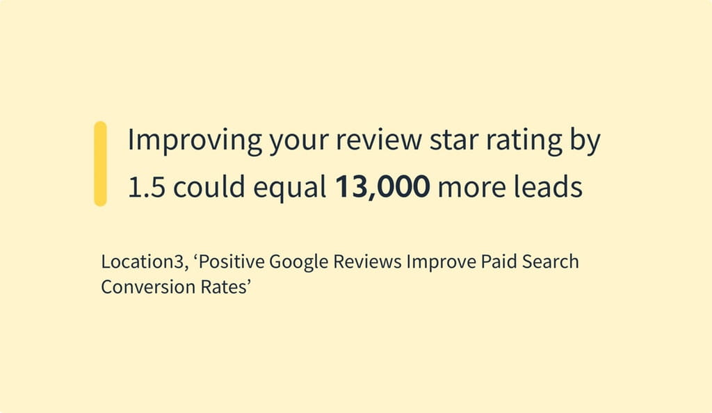 Improving your review star rating by 15 could equal 13000 more leads