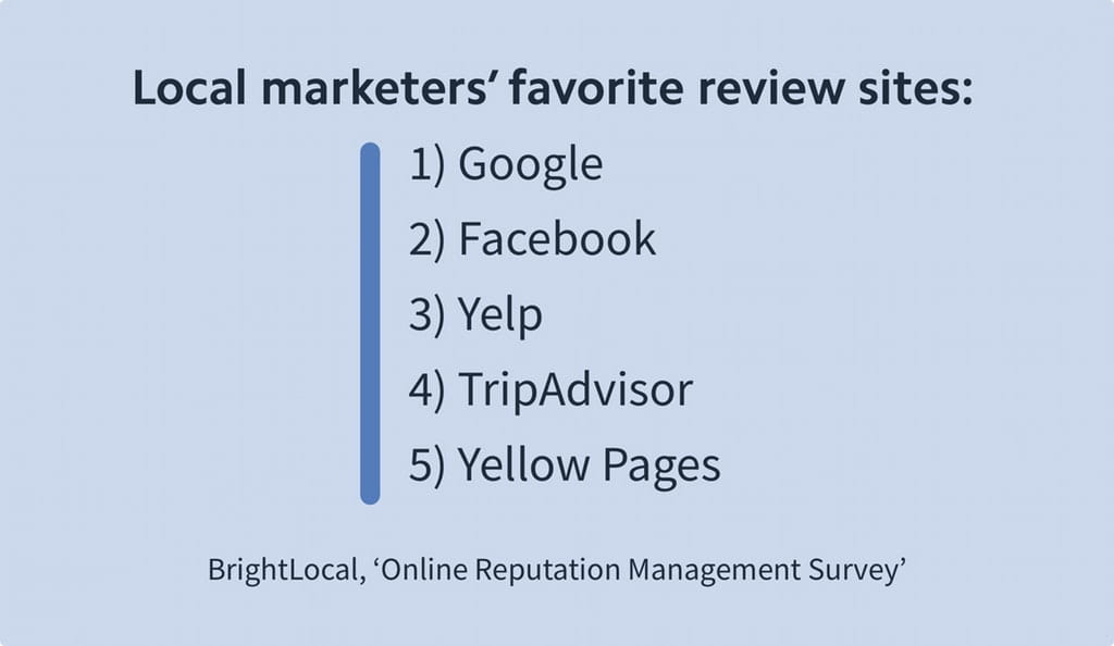 Local marketers favorite review sites