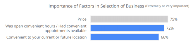 Importance of Factors in Selection of Business